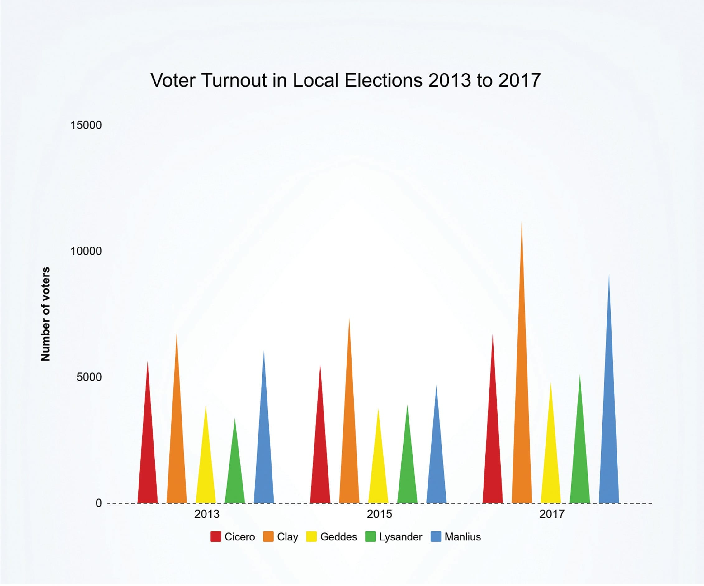 What drove people to the polls this year?