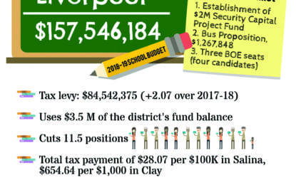 LCSD BOE approves 2018-19 budget
